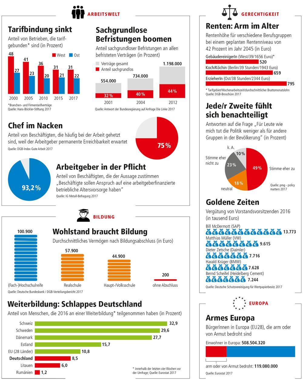 Grafiken zur sozialen Gerechtigkeit