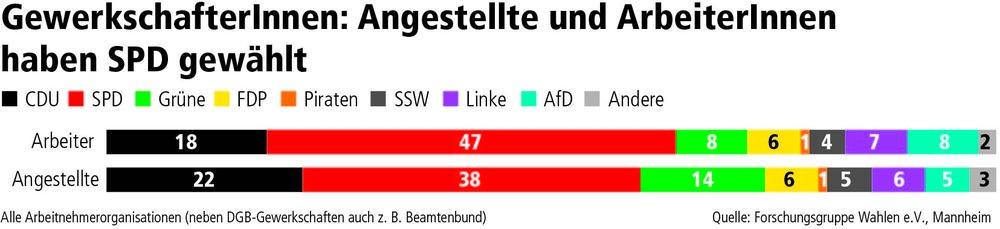 Wahlen in Schleswig-Holstein