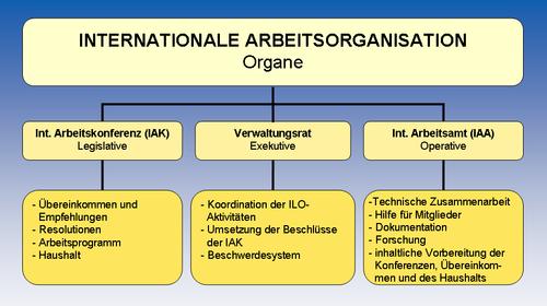 ILO-Organigramm