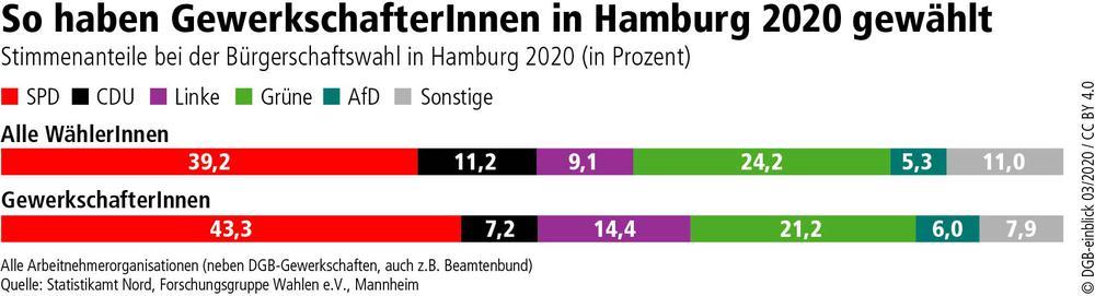 Wahl Hamburg