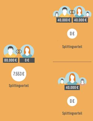 Grafik zeigt, dass vom Ehegattensplitting vor allem Ehen profitieren, bei denen das Einkommen sehr ungleich verteilt ist
