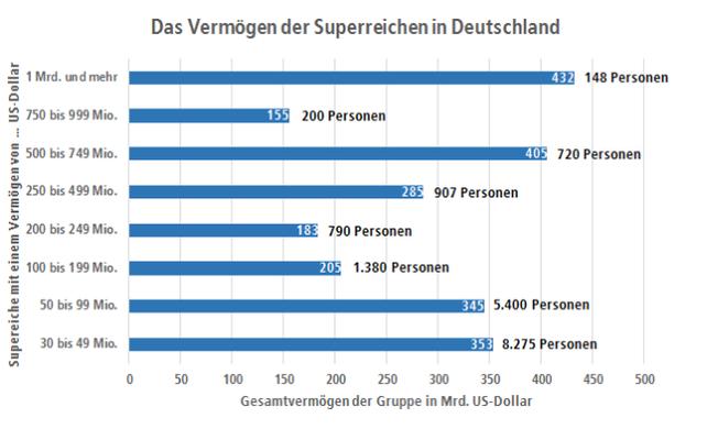 Grafik Das vermögen der Superreichen in Deutschland