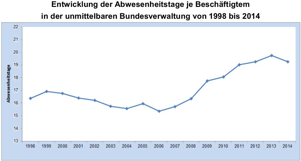 Abwesenheitstage der Beschäftigten in der Bundesverwaltung zwischen 1998 und 2014
