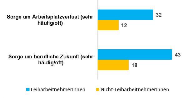 Grafik zeigt Sorge um den Arbeitsplatz und die berufliche Zukunft
