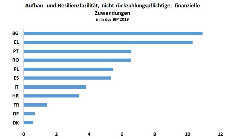 Balkendiagramm: Nicht rückzahlungspflichtige, finanzielle Zuwendungen an die EU-Mitgliedsstaatenin prozent des Bruttoinlandsprodukts