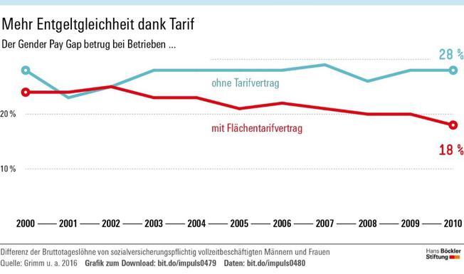 Mehr Entgeltgleichheit dank Tarif