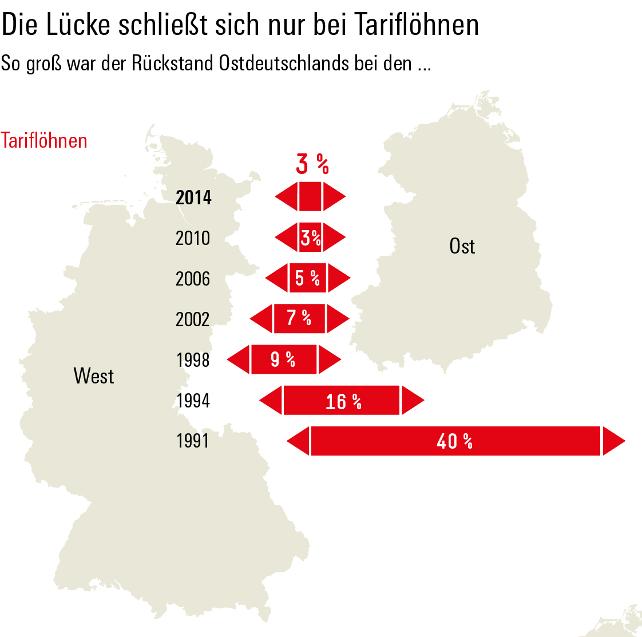 Grafik Tarif Löhne Ost West