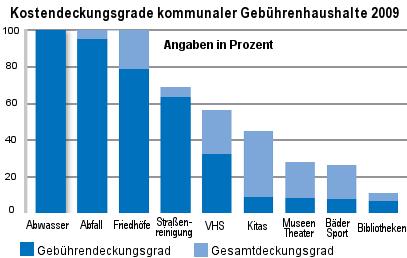 Grafik: Kostendeckungsgrade kommunaler Gebührenhaushalte 2009