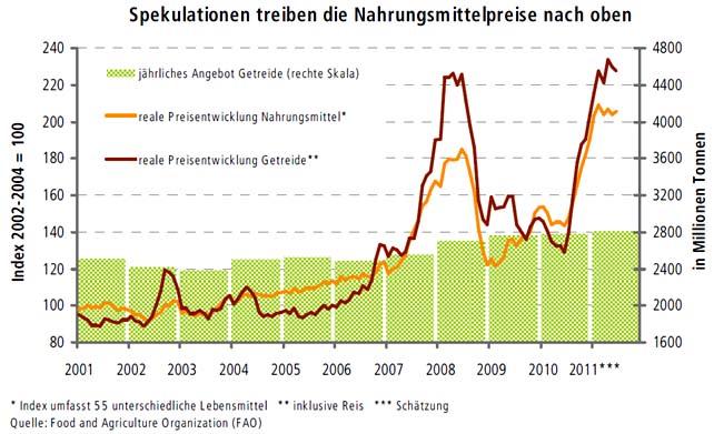 Grafik zur Spekulation mit Nahrungsmittelpreisen