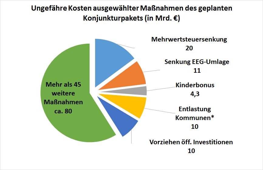 Kuchendiagramm: Ungefähre Kosten für Maßnahmen des geplanten Konjunkturpakets