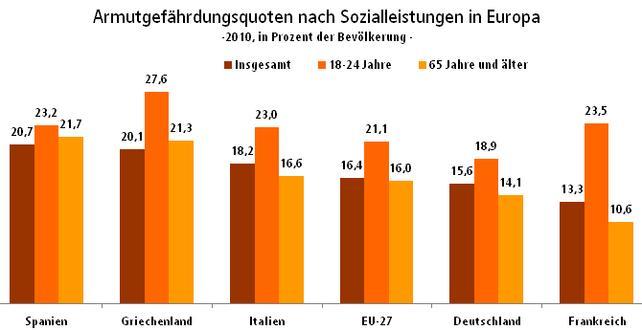 Europa: Armut führt in die Ramsch-Ökonomie