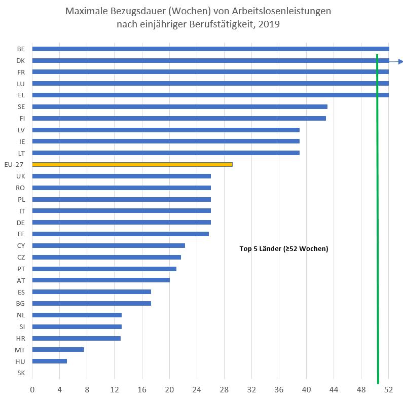 Balkendiagramm: Maximale Bezugsdauer von Arbeitslosenleistungen nach einjähriger Berufstätigkeit, in Wochen (2019)