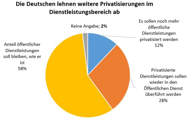 Deutsche lehnen weitere Privatisierungen