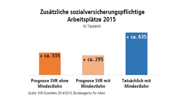 Grafik Zusätzliche Sozialversicherungspflichtige Arbeitsplätze 2015