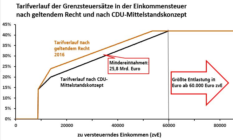 Tarifverlauf der Grenzsteuersätze in der Einkommensteuer nach geltendem Recht und nach CDU-Mittelstandskonzept