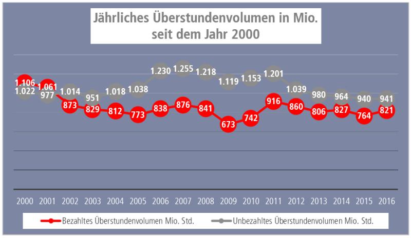 Grafik Überstundenvolumen seit dem Jahr 2000