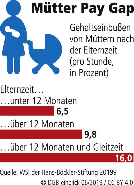Mütter Pay Gap