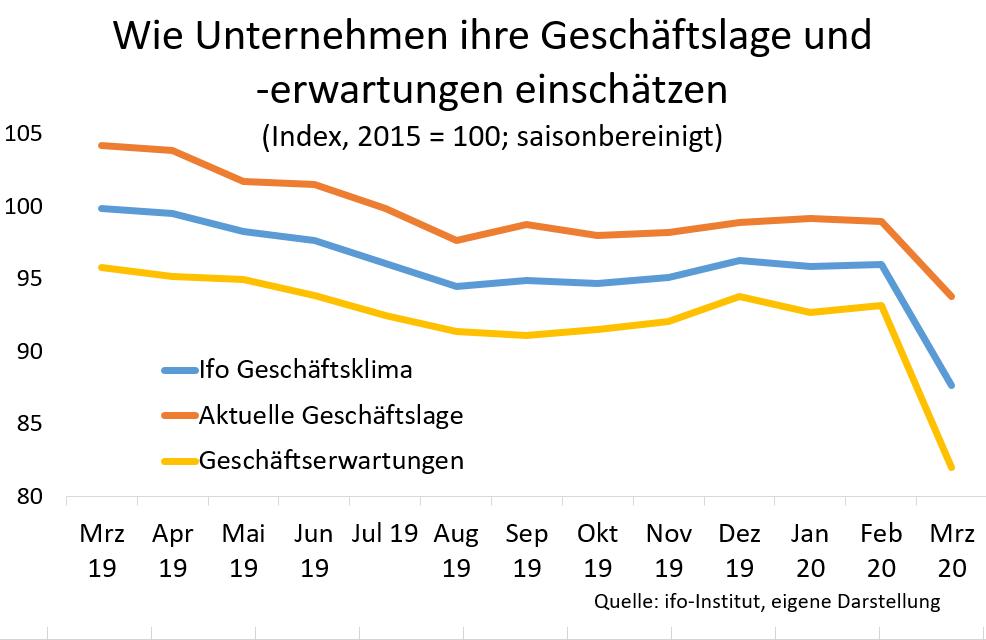 Grafik: Wie Unternehmen ihre Geschäftslage und -erwartungen einschätzen, Kurven fallen steil ab