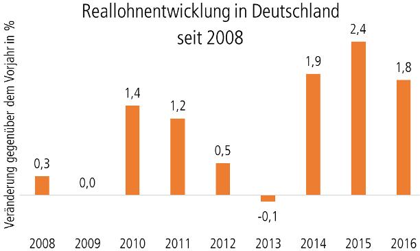 Reallohnentwicklung in Deutschland seit 2008