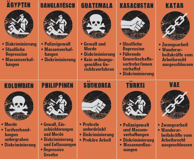 Liste des Internationalen Gewerkschaftsbundes mit den 10 für Arbeitnehmerinnen und Arbeitnehmer gefährlichsten Ländern der Welt: Ägypten, Bangladesch, Guatemala, Kasachstan, Katar, Kolumbien, Philippinen, Südkorea, Türkei, Vereinigte Arabische Emirate