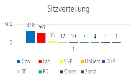 Grafik zeigt die Sitzverteilung im britischen Unetrhaus nach den vorgezogenen Neuwahlen