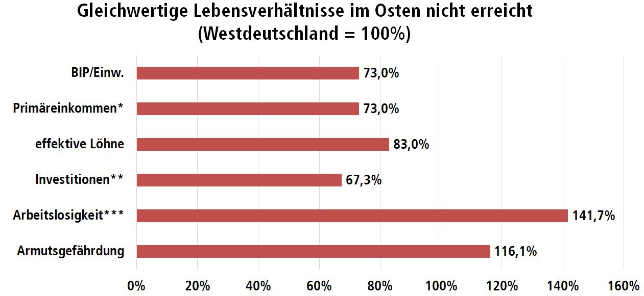 Diagramm: Entwicklung der Mietpreise pro Quadratmeter von 2008 zu 2018 in deutschen Großstädten
