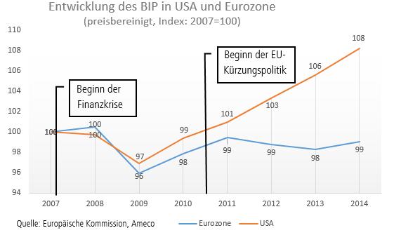 Entwicklung BIP in den USA und der Eurozone seit 2007