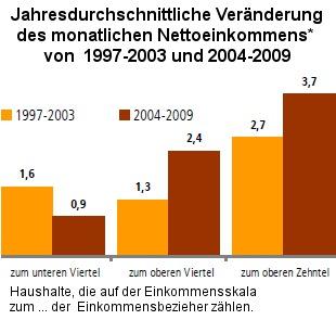 Jahresdurchschnittliche Veränderung des monatlichen Nettoeinkommens