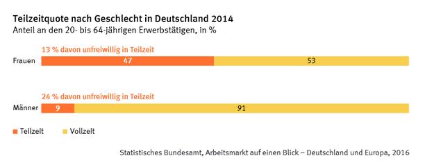 Grafik Teilzeitquote nach Geschlecht in Deutschland 2014