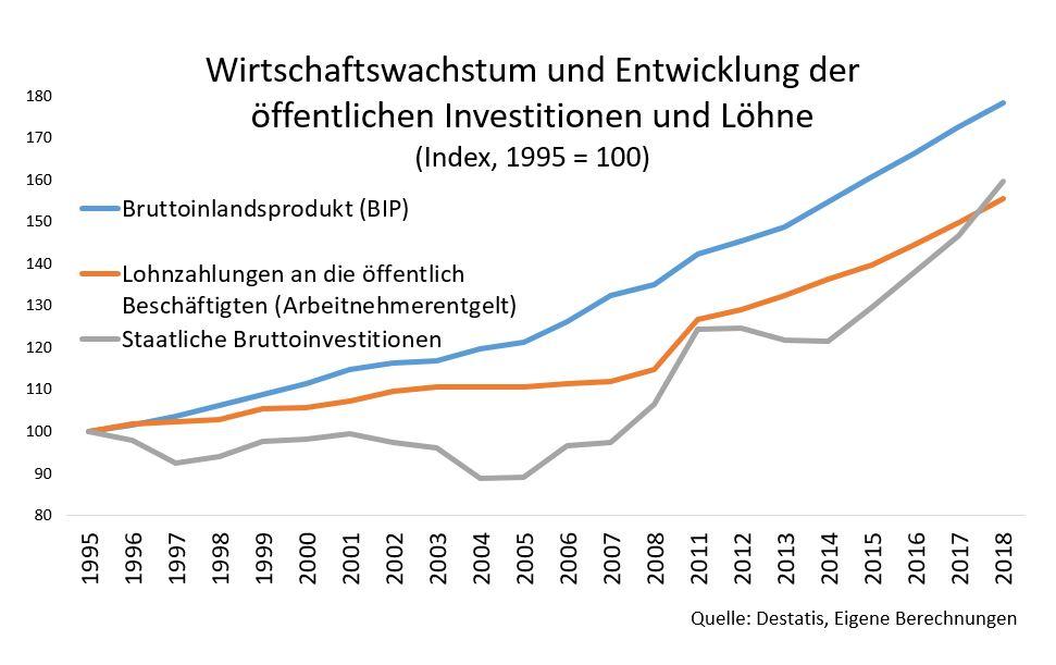 Diagramm: Wirtschaftswachstum und Entwicklung der öffentlichen Investitionen und Löhne