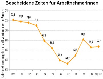 Grafik: Anteil der ArbeitnehmerInnen-Entgelte am Volkseinkommen in Prozent.