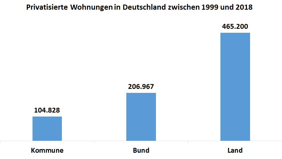Diagramm: Anzahl privatisierter Wohnungen in Deutschland auf Komunen, Länder und Bundesebene gestaffelt