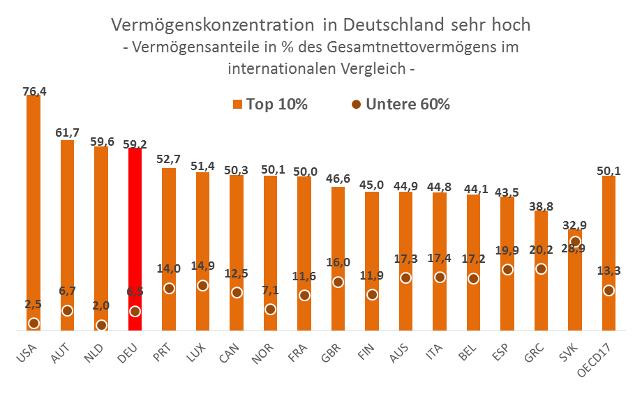 Grafik Vermögenskonzentration in Deutschland sehr hoch