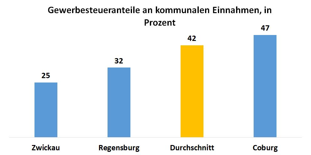 Balkendiagramm: Anteil der Gewerbesteuer an den kommunalen Einnahmen in Deutschland. Im Durschnitt und im Vergleich zu den Städten Zwickau, Regensbrug und Coburg.
