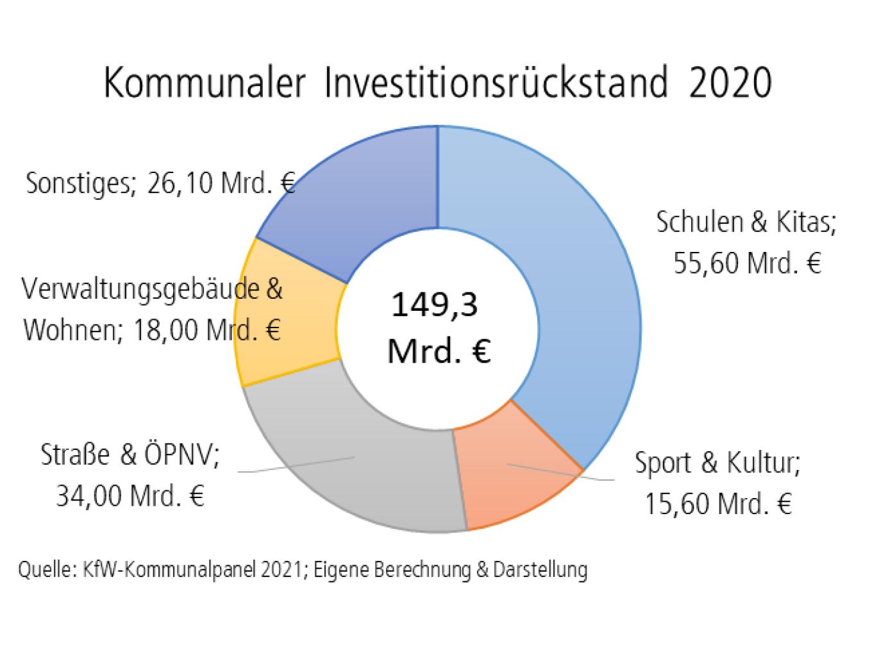 Tortendiagramm Kommunaler Investitionsrückstand 2020