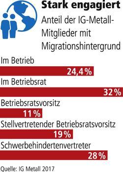 Grafik IG Metall mit Migrationshintergrund