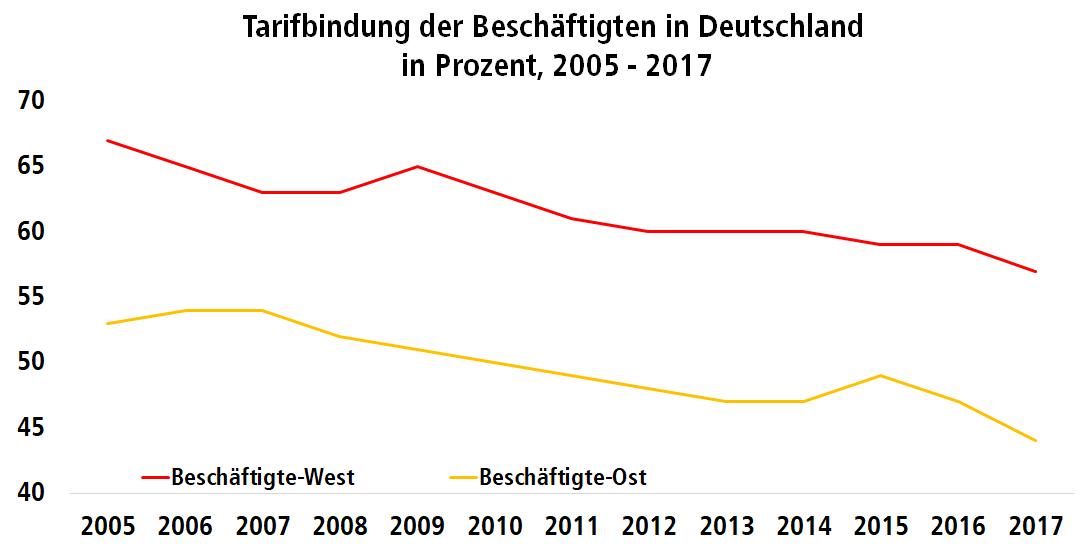 Diagramm: Tarifbindung der Beschäftigten in Ost- und Westdeutschland von 2005 bis 2017