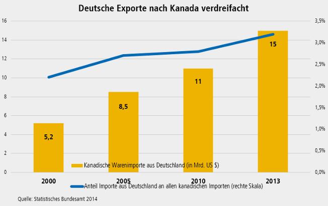 Grafik Handel Kanada