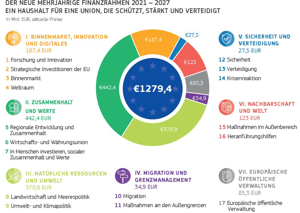 Grafik: Der neue mehrjährige Finanzrahmen 2021-2027, Ein Haushalt für eine Union, die schützt, stärkt und verteidigt