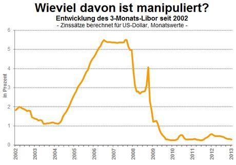 Grafik Libor-Zins