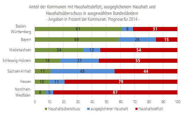 Grafik Anteil der Kommunen mit Haushaltsdefizit