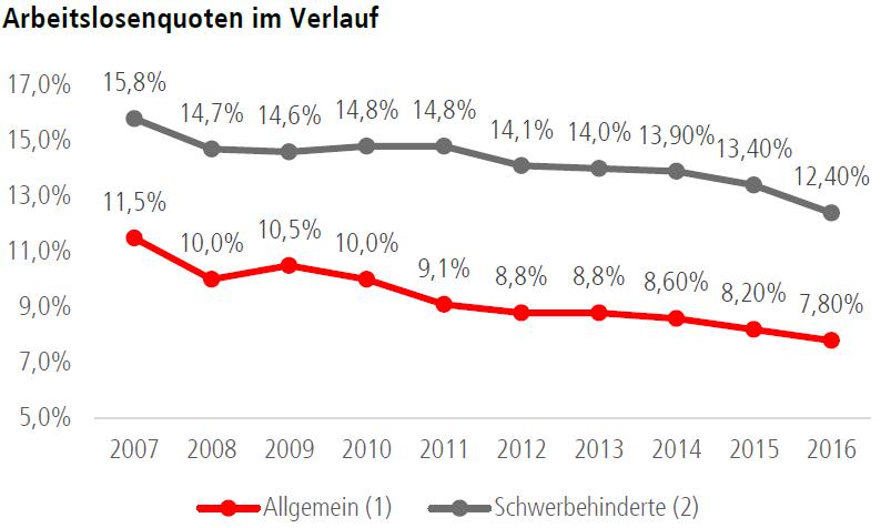 Arbeitslosenquote zwischen 2007 und 2016