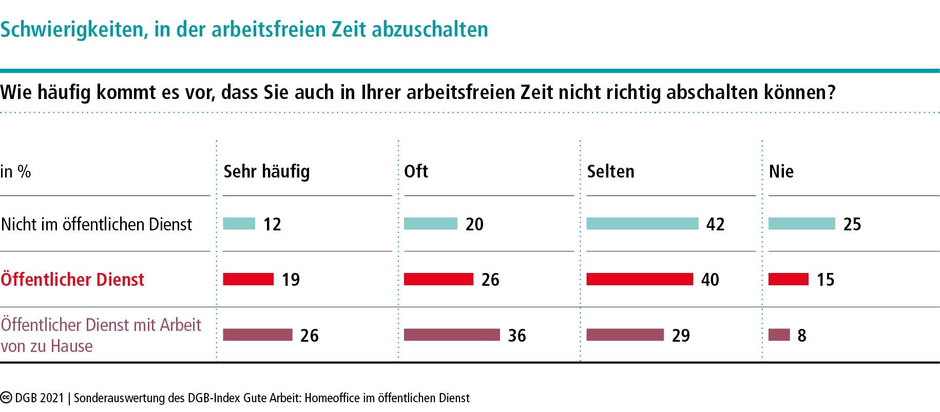 Grafik: Schwierigkeiten, in der arbeitsfreien Zeit abzuschalten