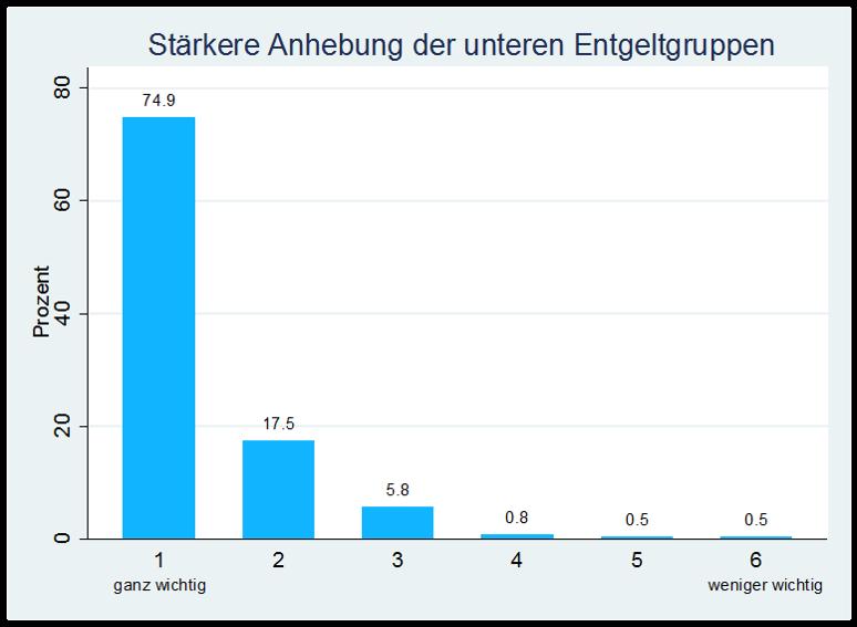 Grafik Stärkere Anhebung der unteren Entgeltgruppen