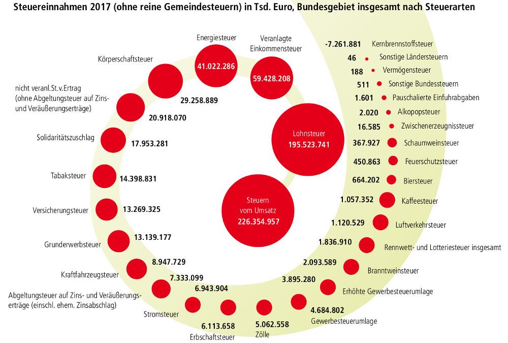 Steuereinnahmen 2017 (ohne reine Gemeindesteuern) in Tsd. Euro, Bundesgebiet insgesamt nach Steuerarten
