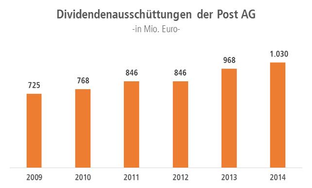 Grafik Dividendenausschüttung der Post AG