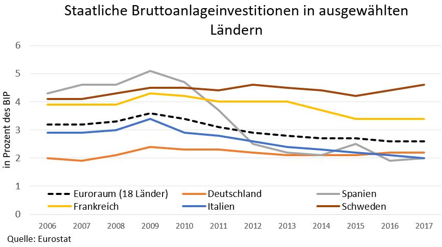 Diagramm: Staatliche Bruttoanlageinvestitionen in ausgewählten Ländern
