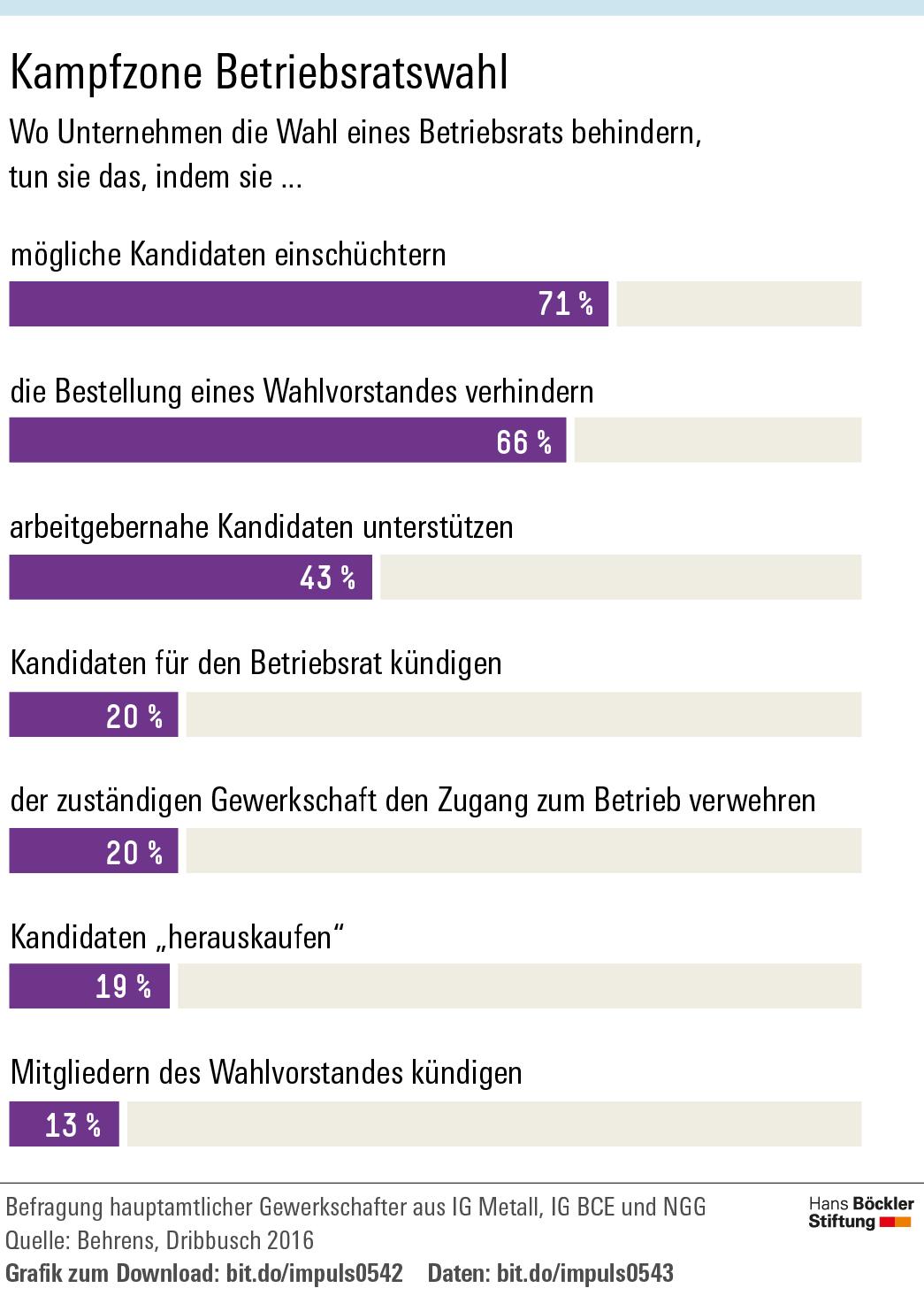 Grafik über mögliche Formen, die Wahl eines Betribesrats zu behindern. An der Spitze liegt die Einschüchterung von möglichen Kandidaten.
