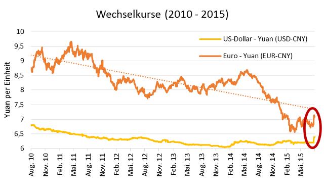 Grafik Wechselkurse (2010-2015)