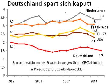 Grafik Bruttoinvestitionen des Staates in ausgewählten OECD-Ländern in Prozent des Bruttoinlandsprodukts